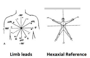 hexaxial reference