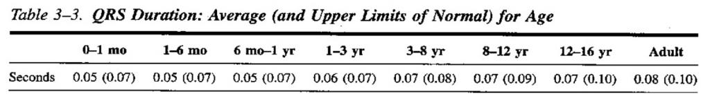 QRS duration