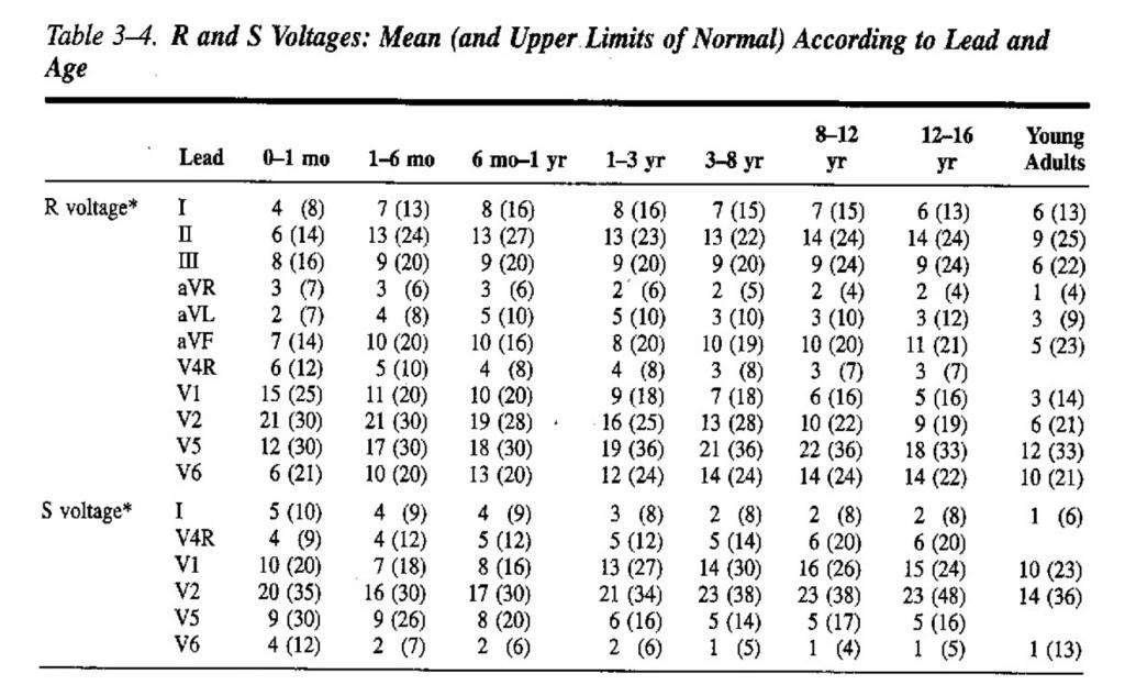 QRS voltages