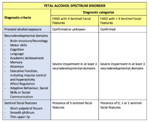 Fetal Alcohol Spectrum Disorder diagnostic criteria