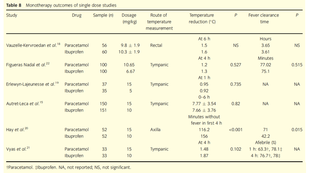 evaluation of paracetamol content in dosage Chapter 7 evaluation of paracetamol tablets evaluation of hardness friability drug content disintegration time in to 11 evaluation of tablets.