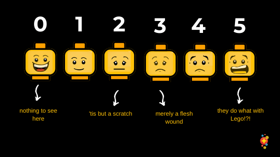 Alternative pain scale showing Lego heads