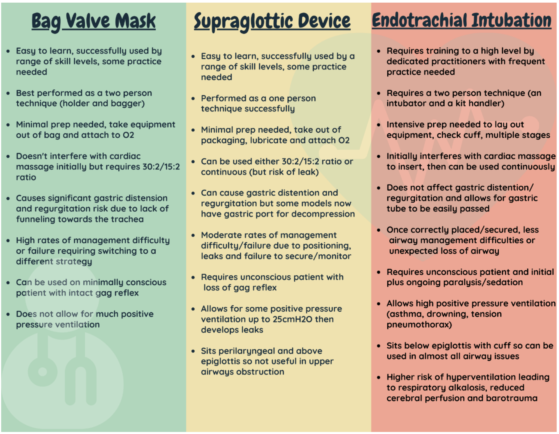 Table showing advantages and challenges of bag-valve mask compared to supraglottic airway devices