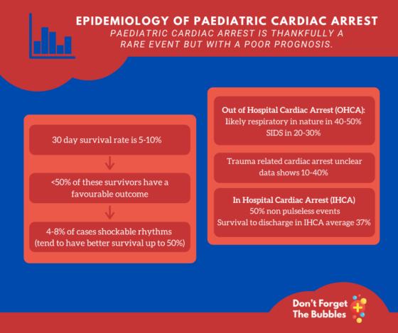 Epidemiology of paediatric cardiac arrest