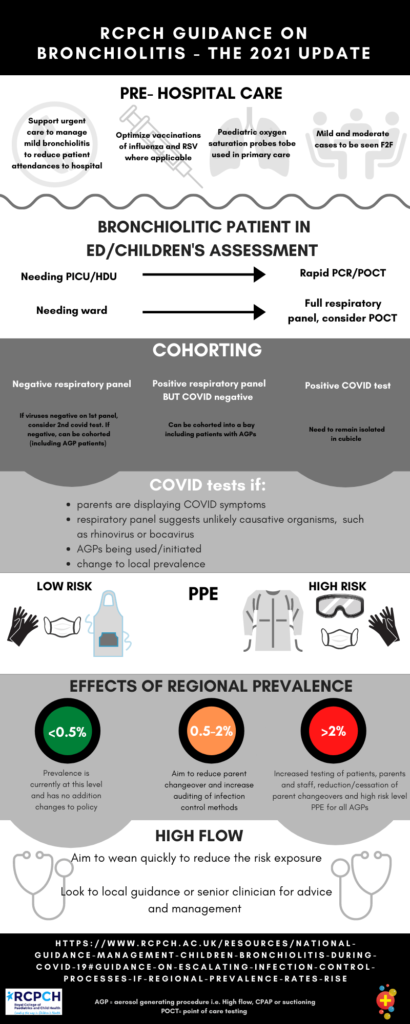 Infographic depicting RSV and COVID guidelines