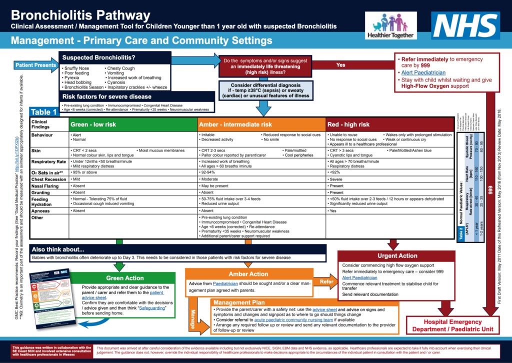 NHS bronchiolitis pathway